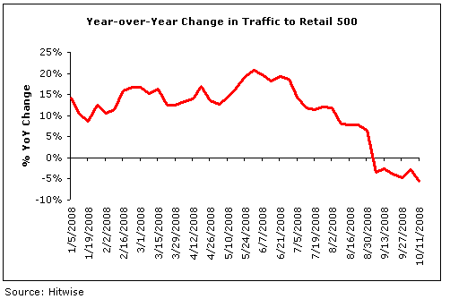 Retail 500 YoY Changes.png